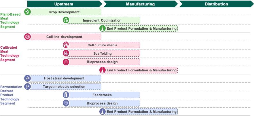 technology segmentation