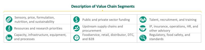 value chain legend