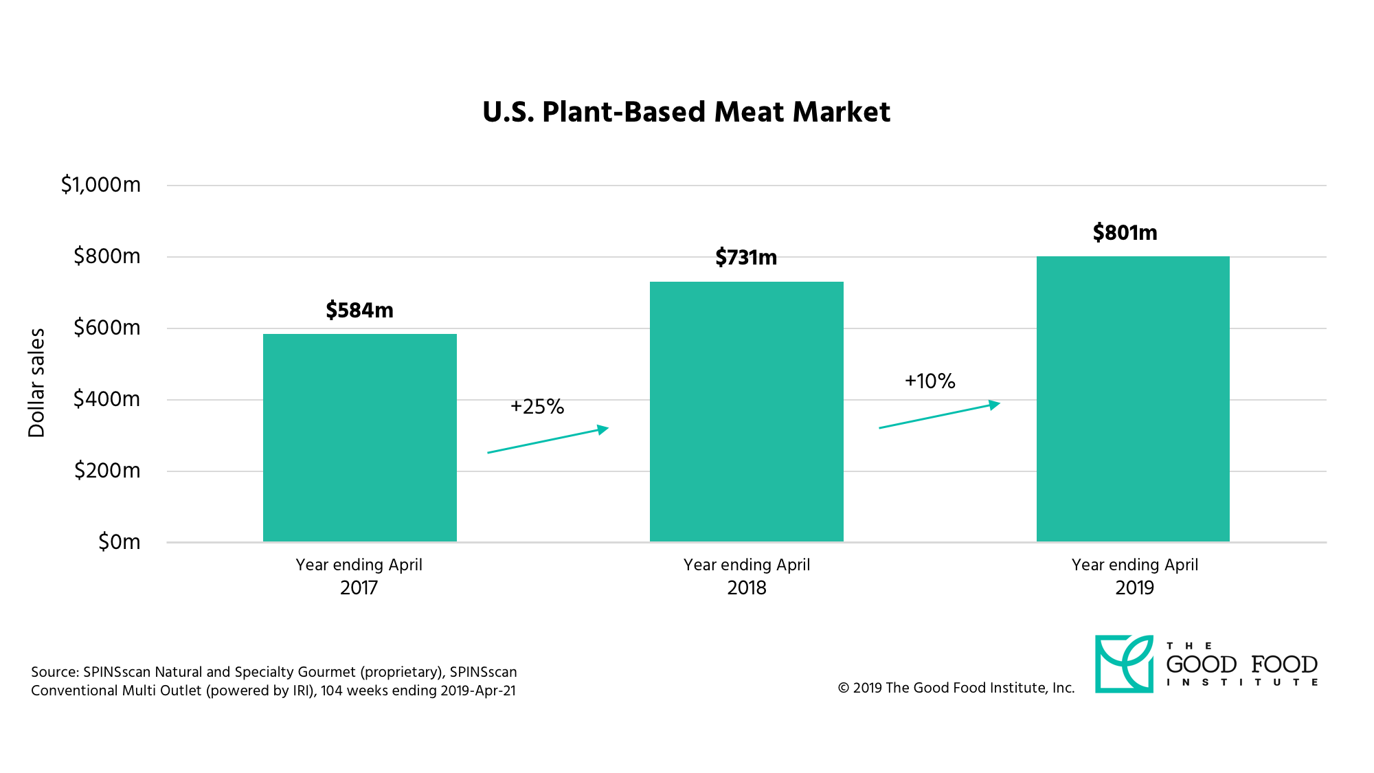 U S  Plant-Based Market Overview - New SPINS retail sales