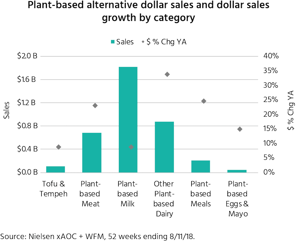 Plant-based food categories sales growth