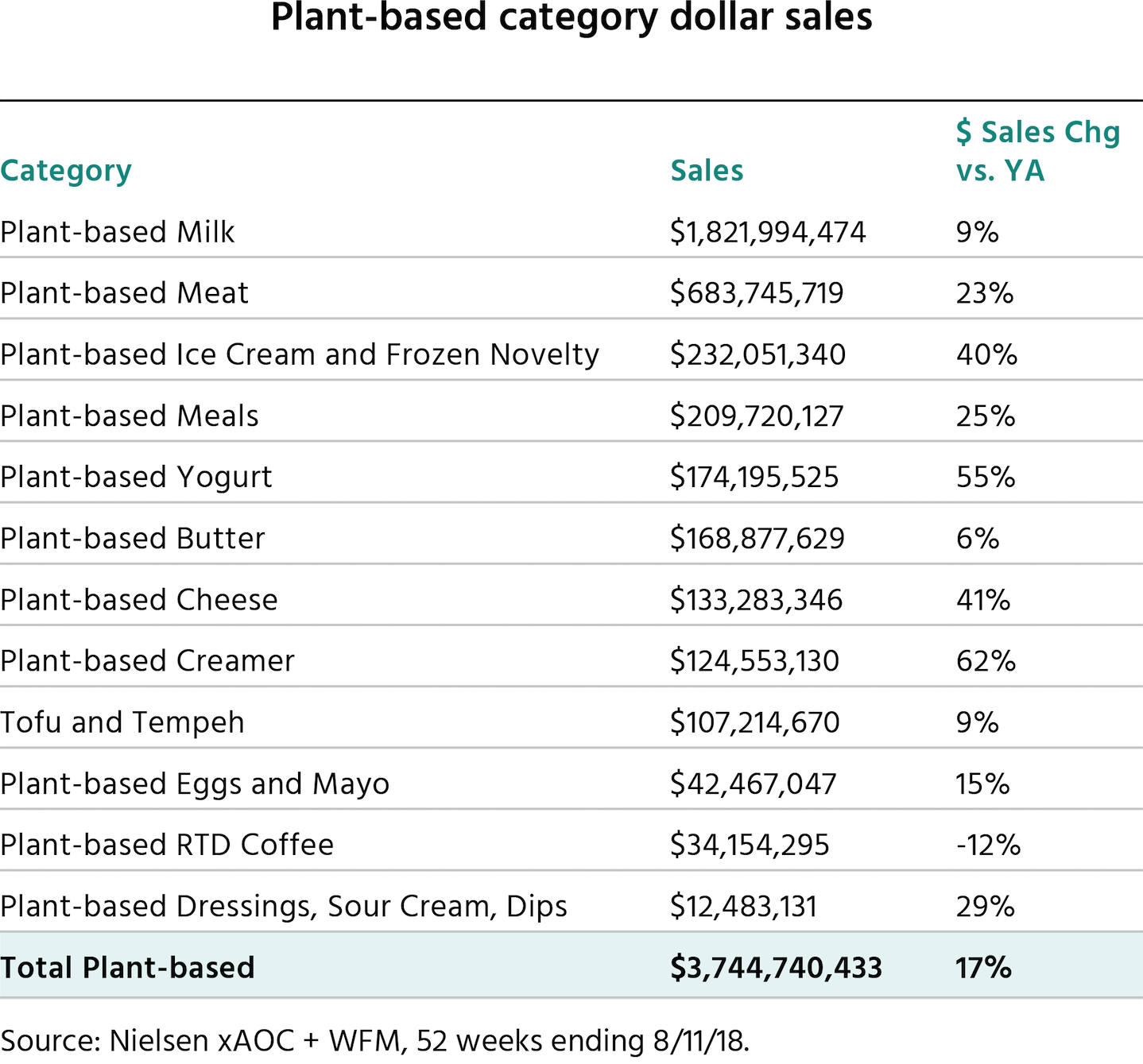 Plant-based category dollar sales chart