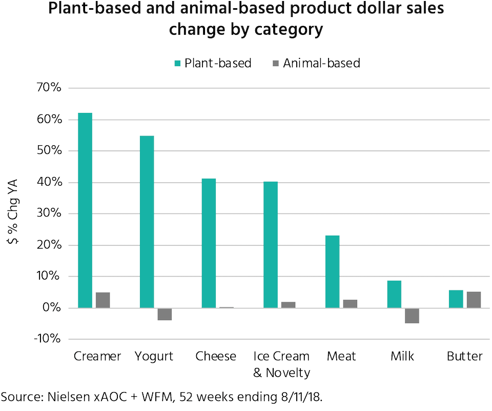 Plant-based and animal-based product dollar sales change by category.
