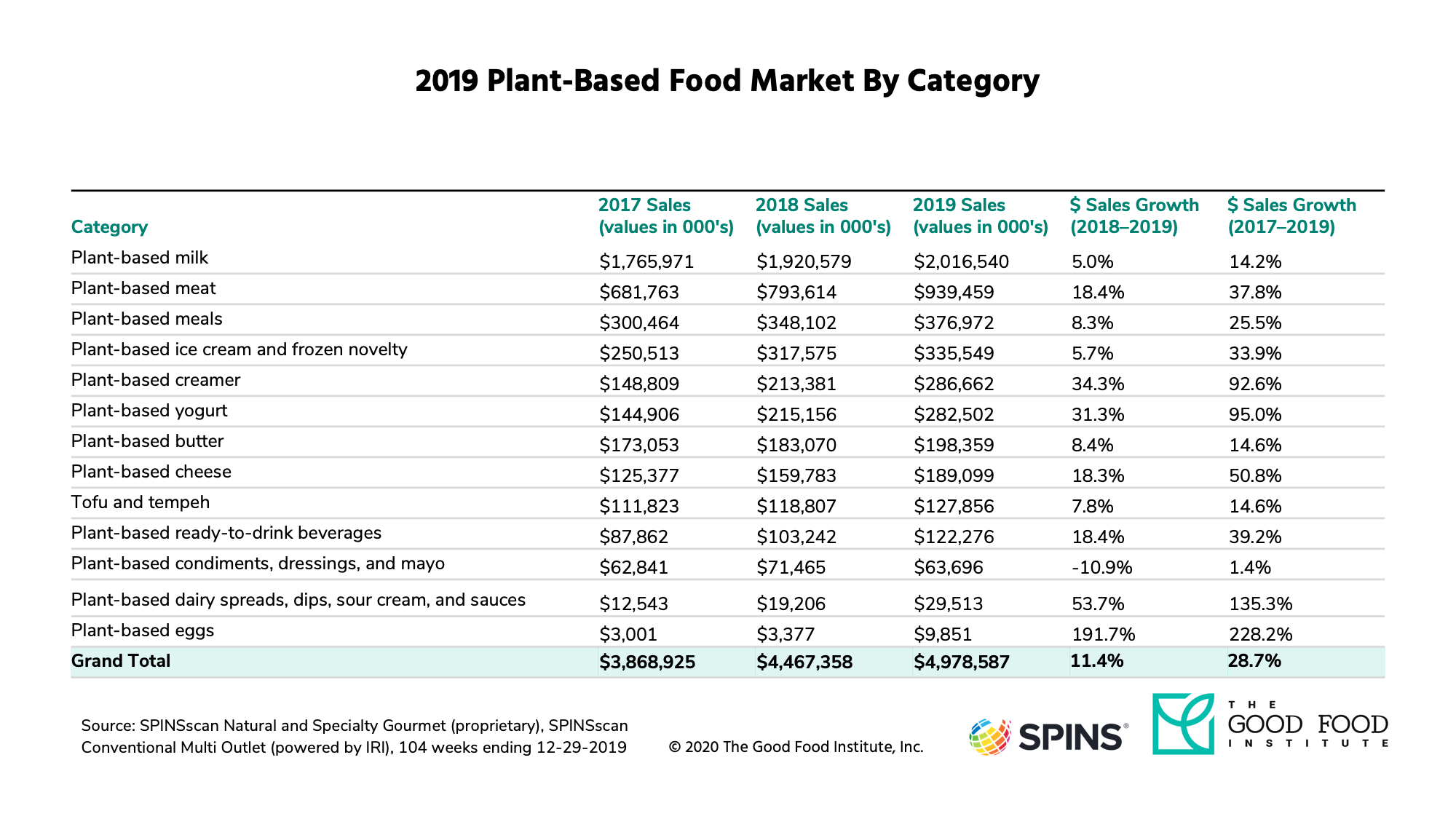 By retail sales, the plant-based meat market size grew 37 percent from 2017 to 2019.