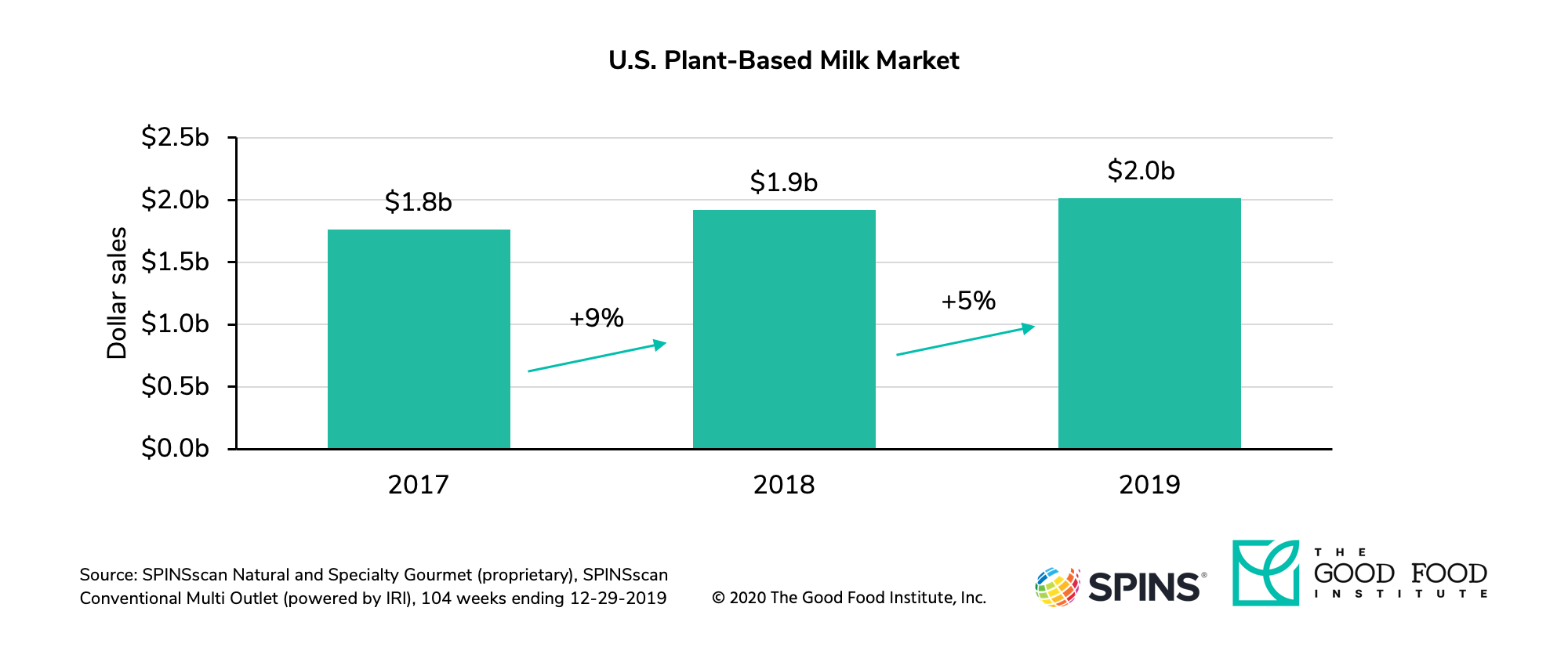 U.S. retail sales for dairy-free milk increased to $2 BN in 2019.