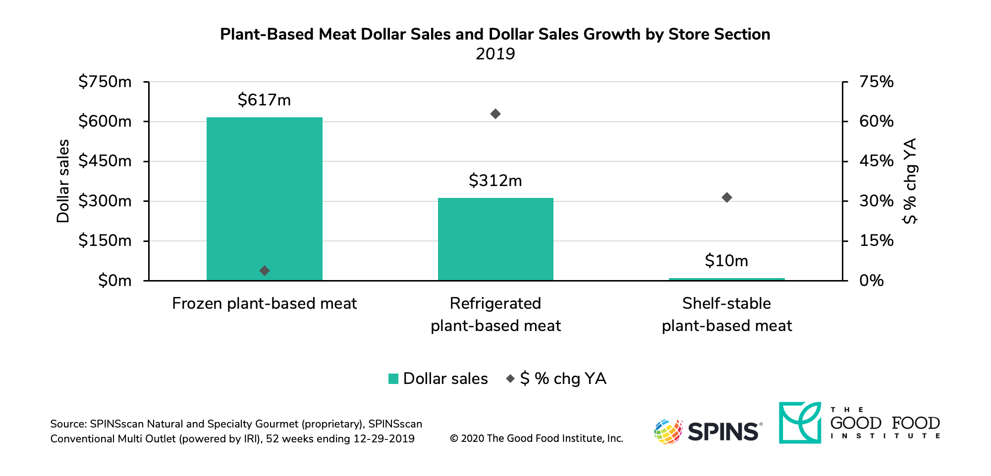 Dollar sales of refrigerated plant-based meat increased 63 percent in 2019.
