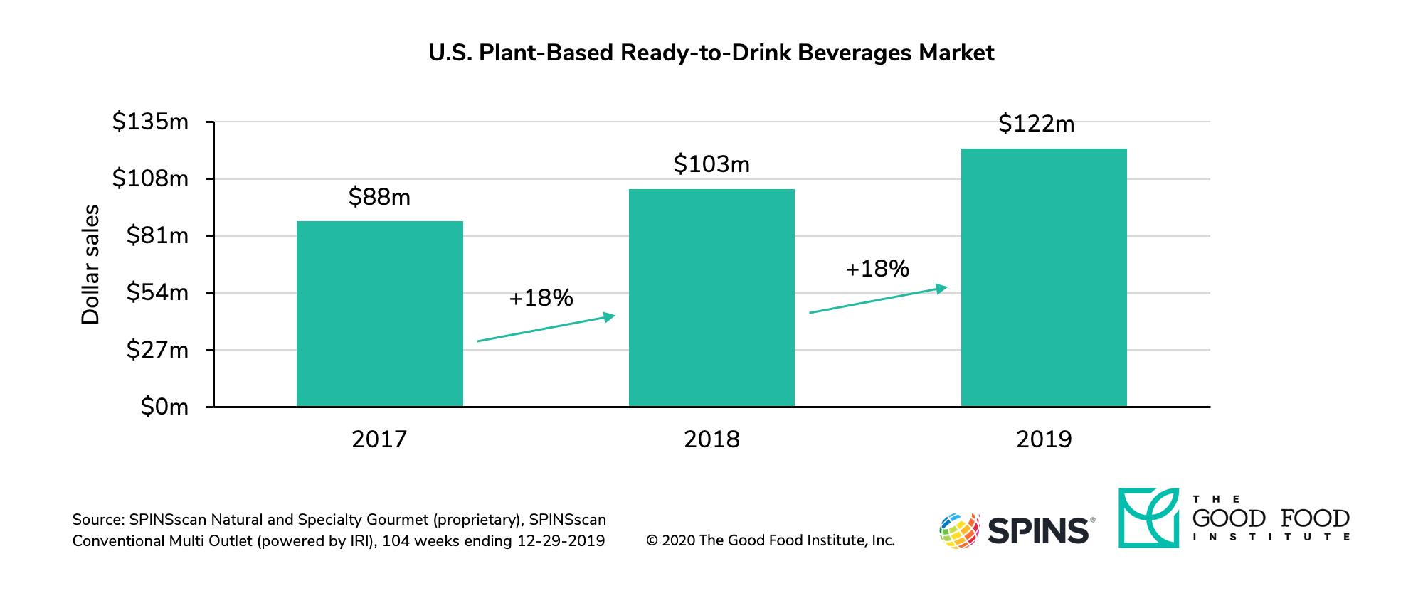 U.S. retail sales of plant-based ready-to-drink beverages reached $122 million in 2019.