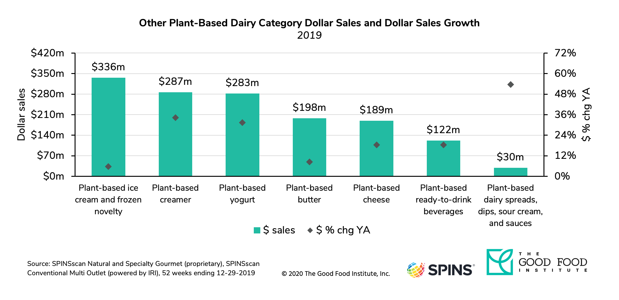 The retail market for plant-based ice cream reached $336 million in 2019.