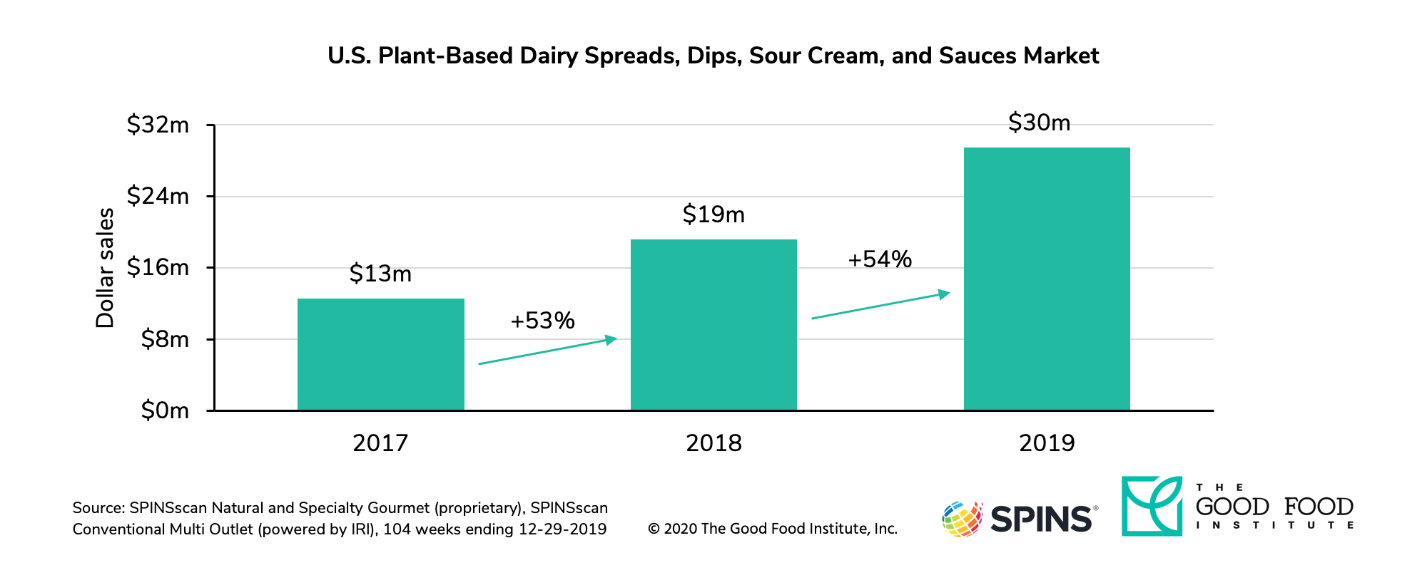 U.S. retail sales of plant-based spreads, dips, sour cream, and sauces grew 54 percent in 2019.