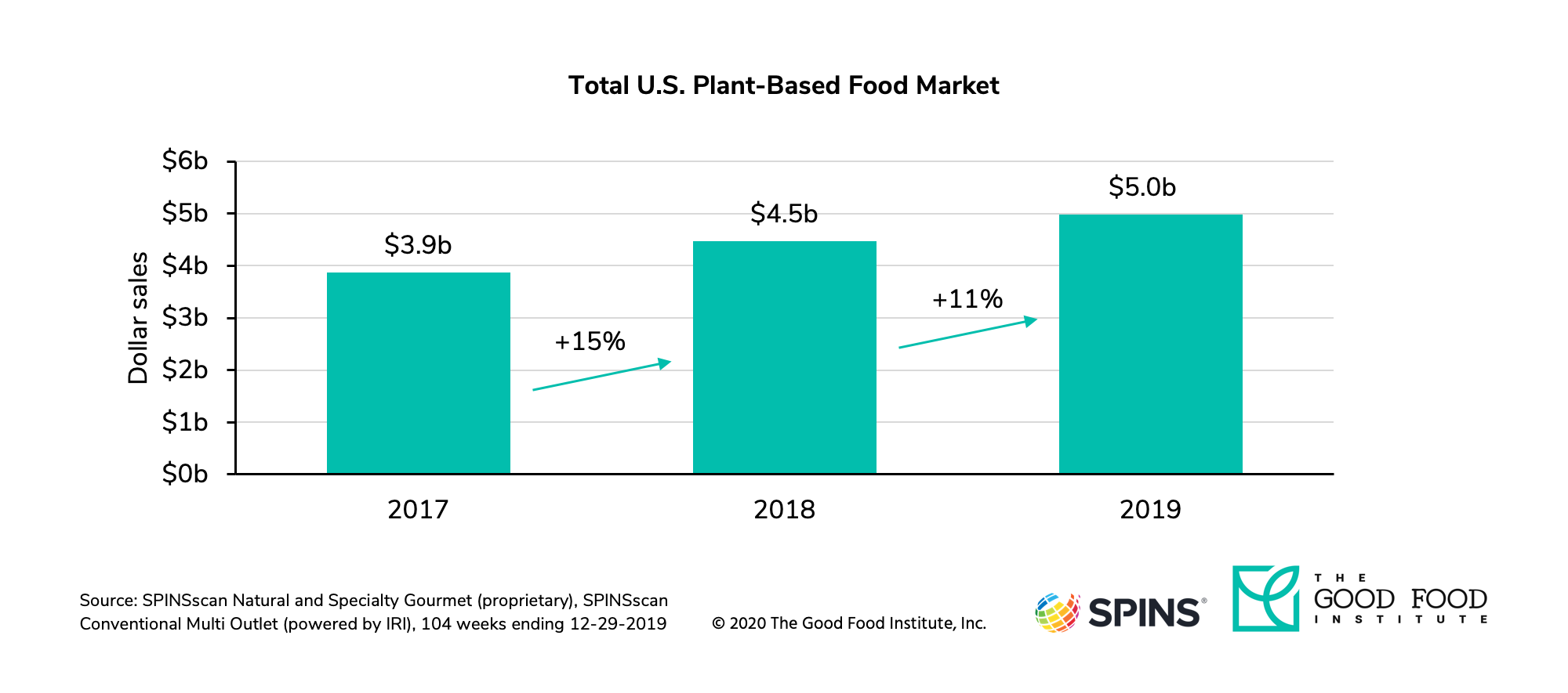 Plant-based market dollar sales in 2017, 2018, and 2019.
