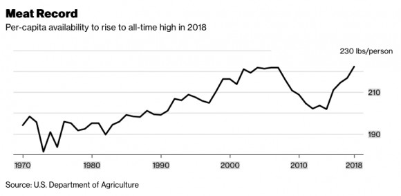 Per capita availability of meat to rise to all-time high in 2018 graph