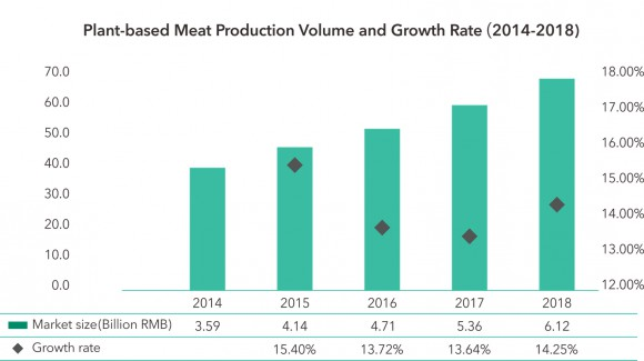 Graph of china's plant-based meat production volume and growth rate