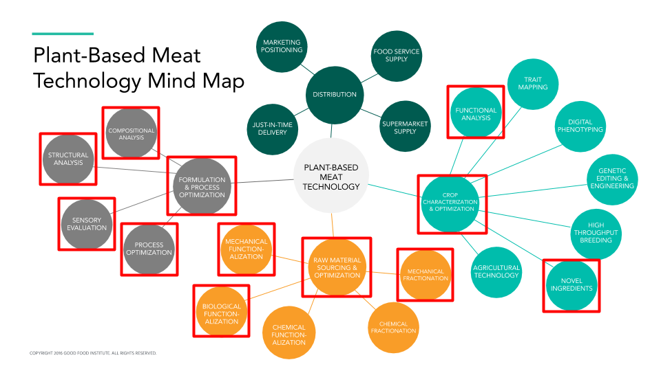 Plant-based meat technology mind map