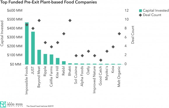 Top funded pre-exit plant-based food companies