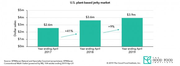 GFI SPINS data on US plant-based jerky showing growth from 2017 to 2019