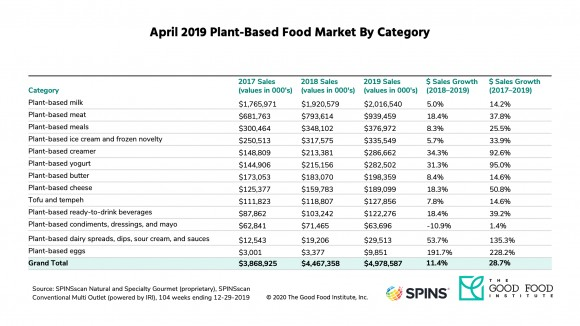 Alternative protein dollar sales detailed breakdown