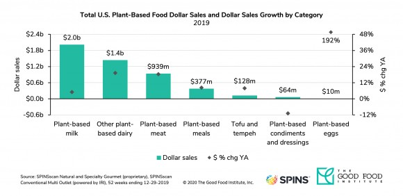 Alternative protein dollar sales overview