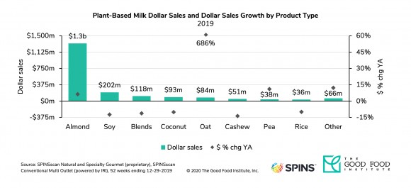Dairy free milk sales by product type 2019