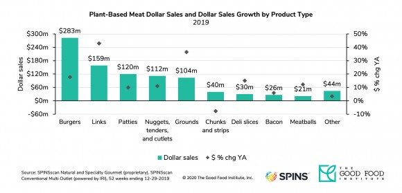 Plant based meat market growth by product type
