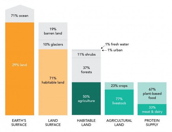 Land use for protein production adapted from our world in data data source fao