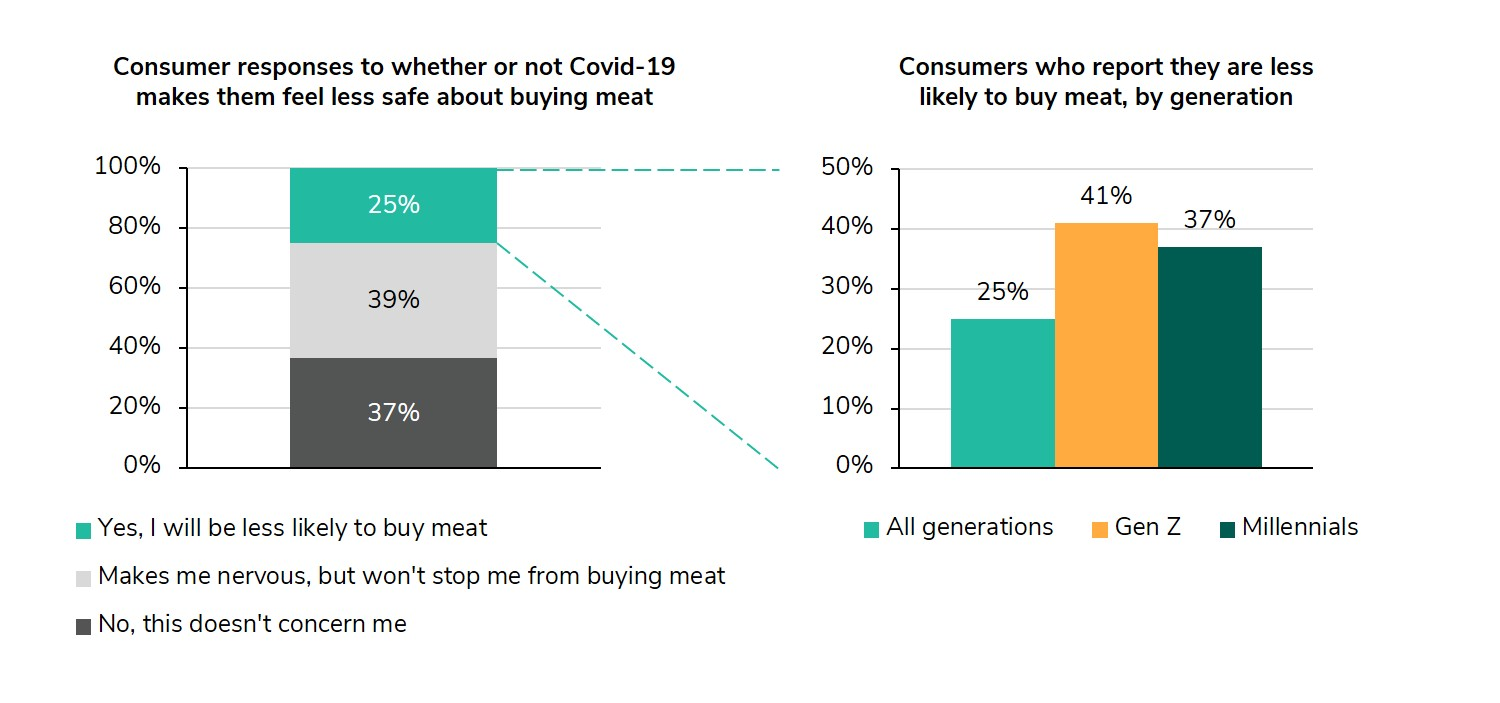Graph comparing consumer preferences about buying meat as a result of Covid-19
