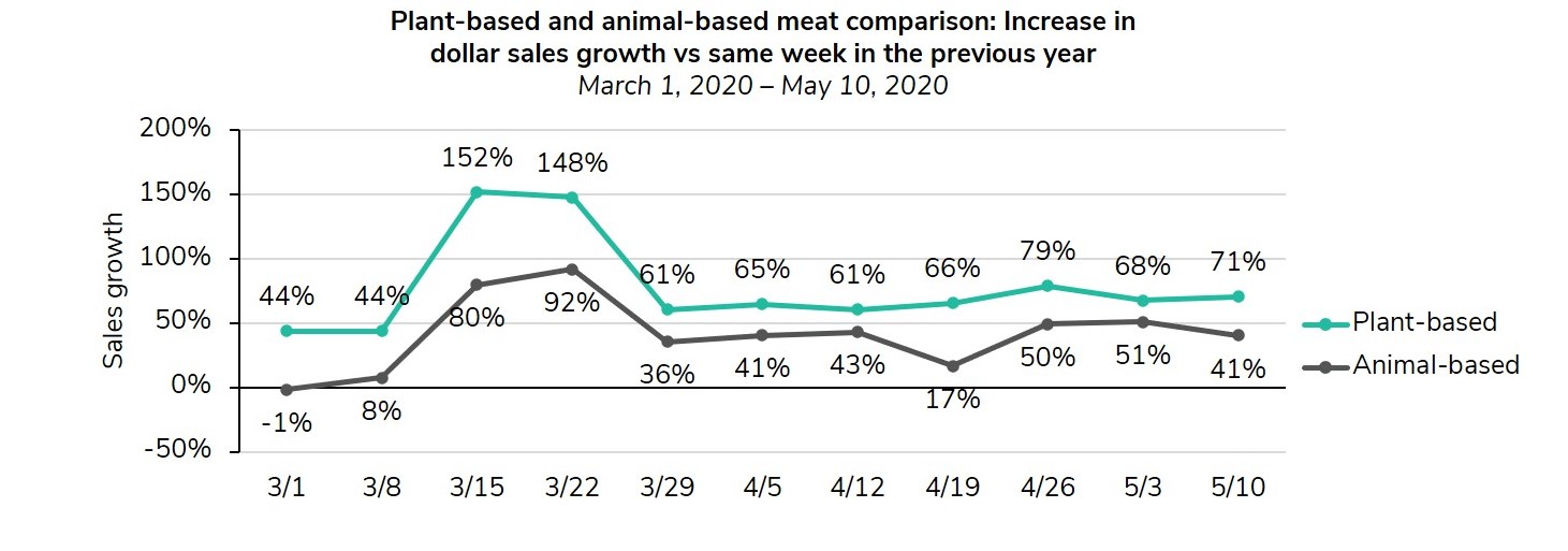 Graph comparing plant-based and animal-based meat dollar sales growth v. previous year