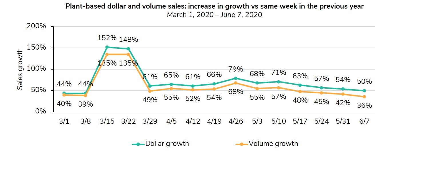 Graph of plant-based dollar and volume sales showing increase in growth v. same week in prior year