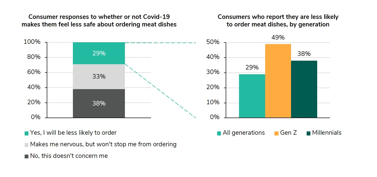 Graph comparing consumer responses to whether or not Covid-19 makes them feel less safe about ordering meat dishes