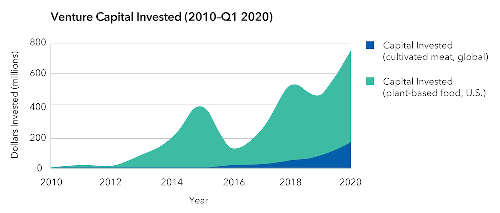 Graph showing capital investment in cultivated meat and plant-based foods globally