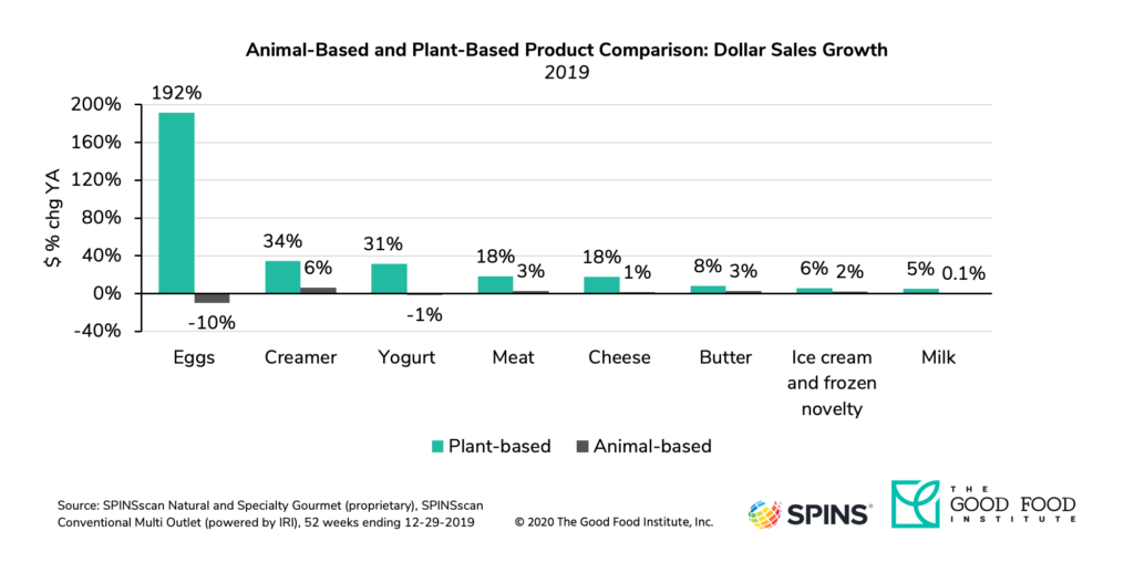 Alternative proteins retail dollar sales grew significantly in 2019.