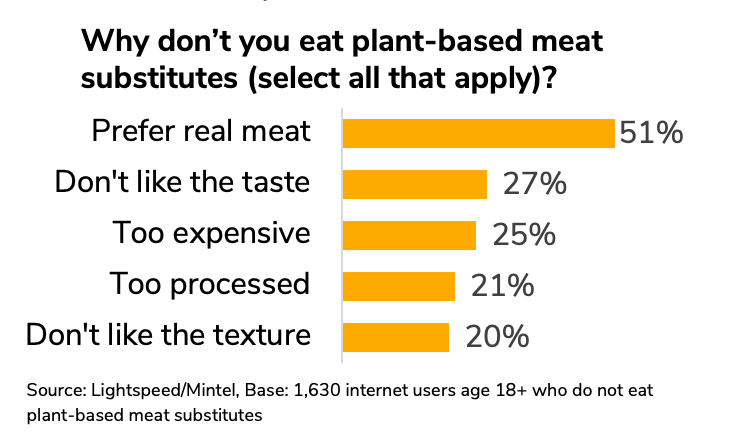 Graph showing barriers to plant-based meat consumption