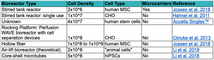 Table showing maximum demonstrated cell densities in several types of bioreactors