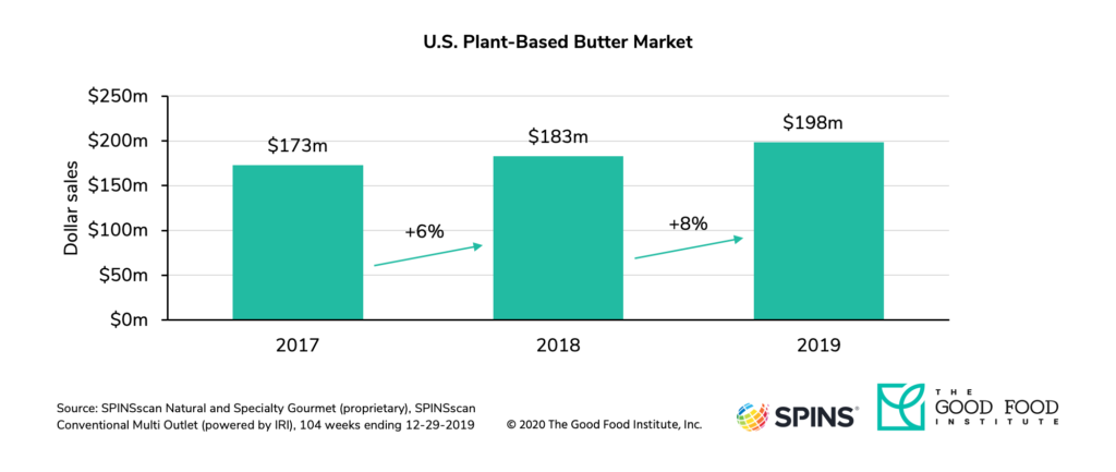 U. S. Retail sales of dairy-free butter increased by 8 percent in 2019.