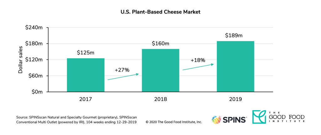 U. S. Retail sales of dairy-free cheese reached $189 million in 2019.