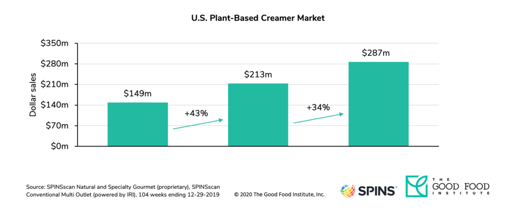 U. S. Retail sales of dairy-free creamer reached $287 million in 2019.