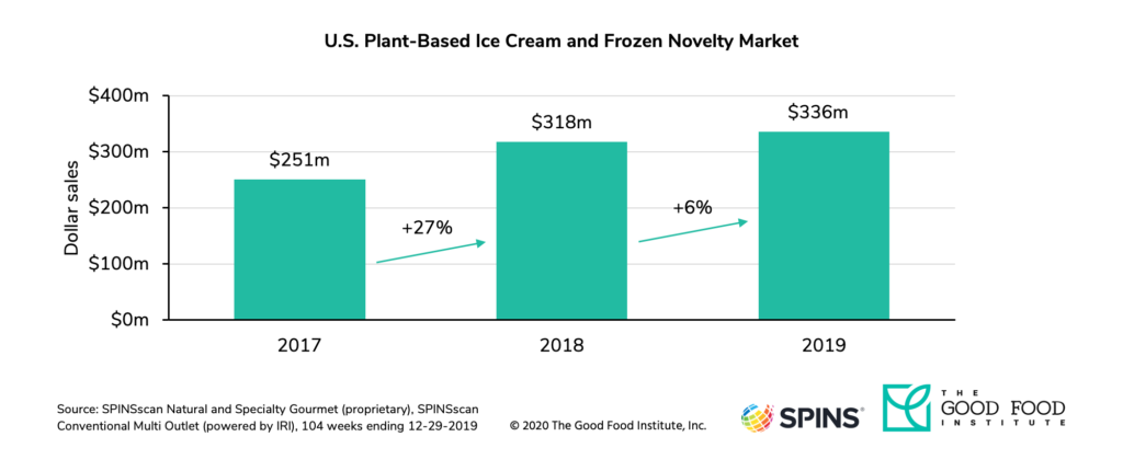 The dairy-free ice cream retail market grew to $336 million in 2019.