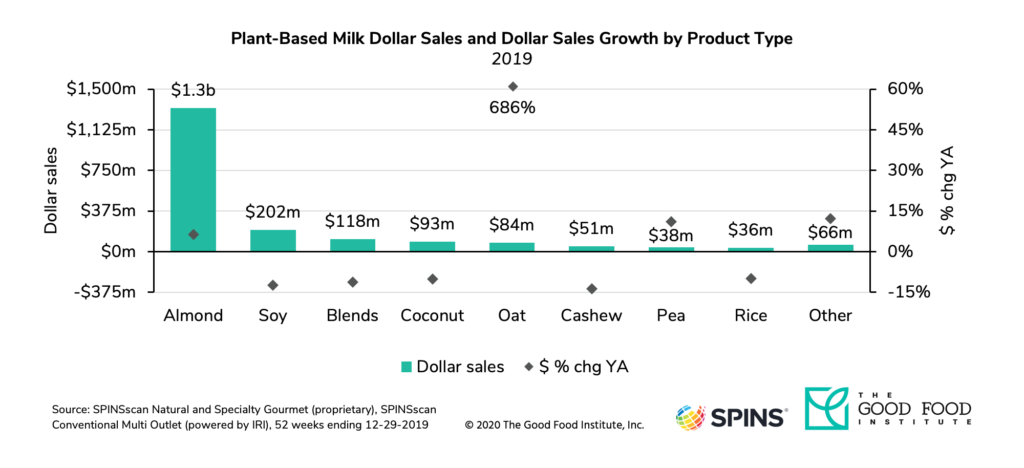 Oat milk sales increased by 686 percent in 2019.