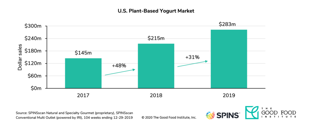 Dairy-free yogurt retail sales grew to $283 million in 2019.
