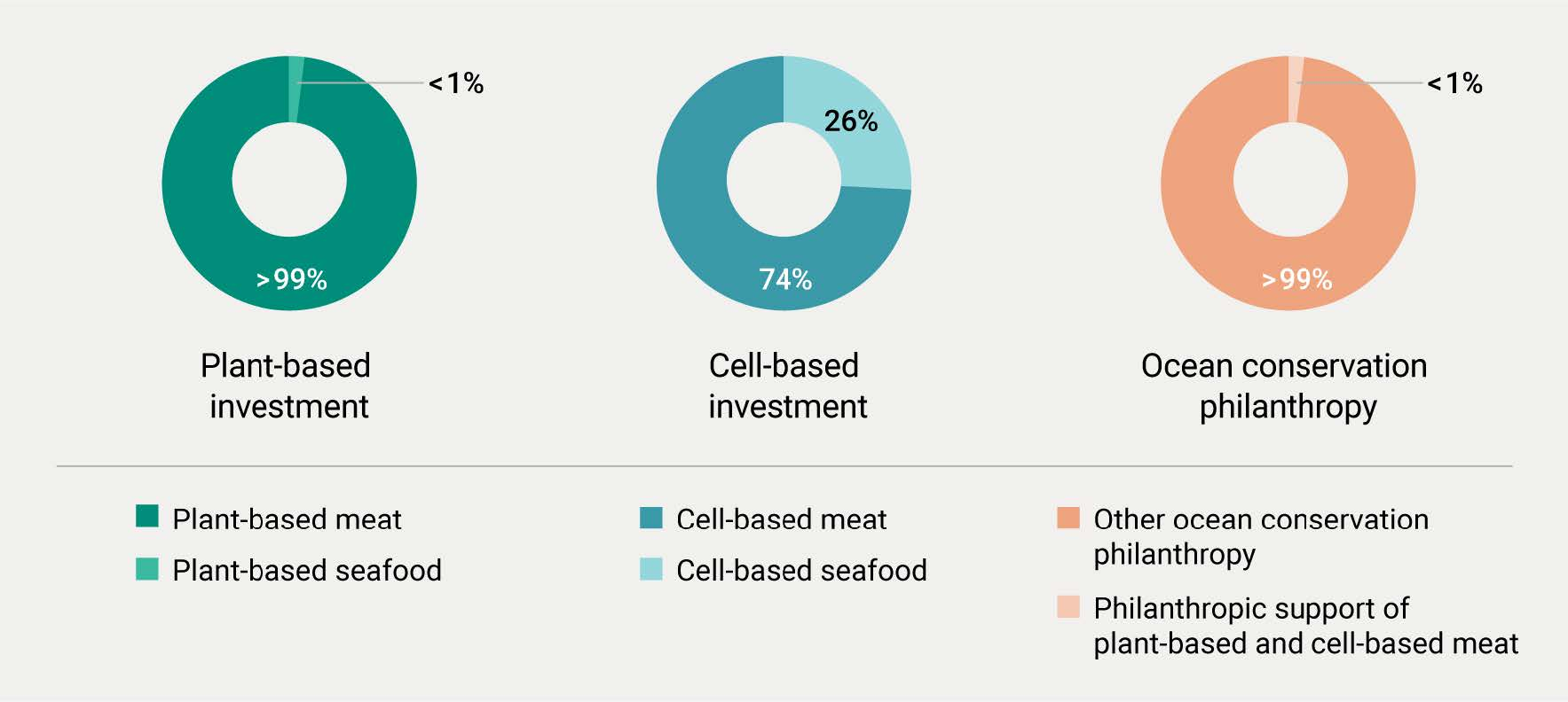 Investment and philanthropic funding for plant-based and cultivated seafood is strikingly neglected.