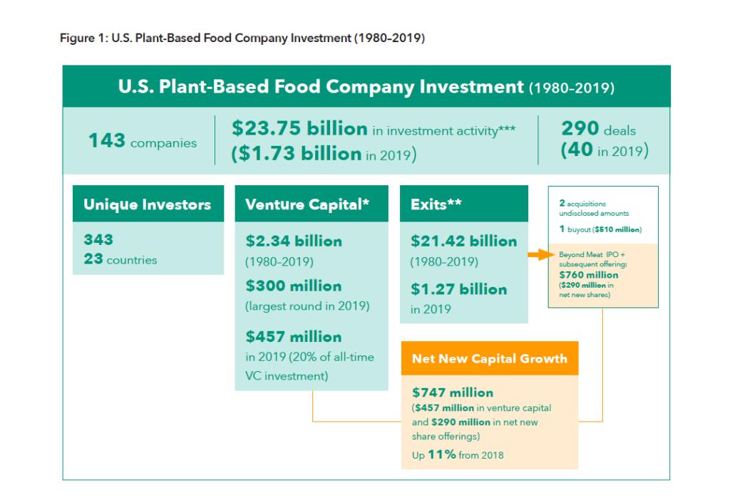 U. S. Plant-based food company investment (1980–2019)