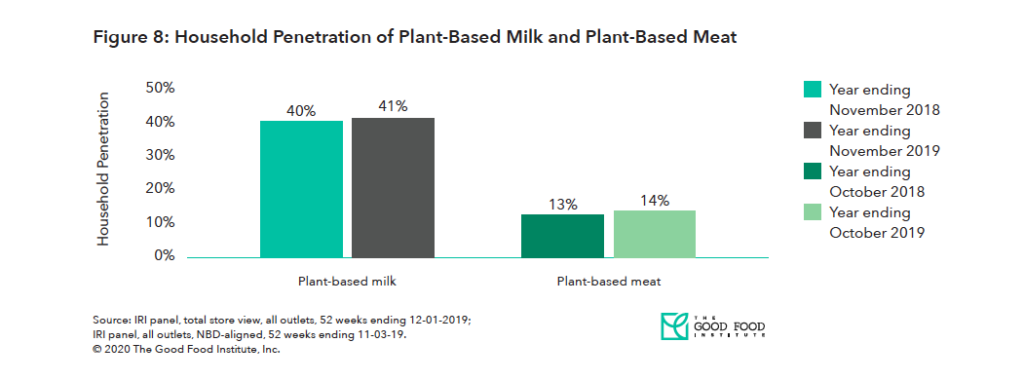 Graph of Household Penetration of Plant-Based Milk and Plant-Based Meat