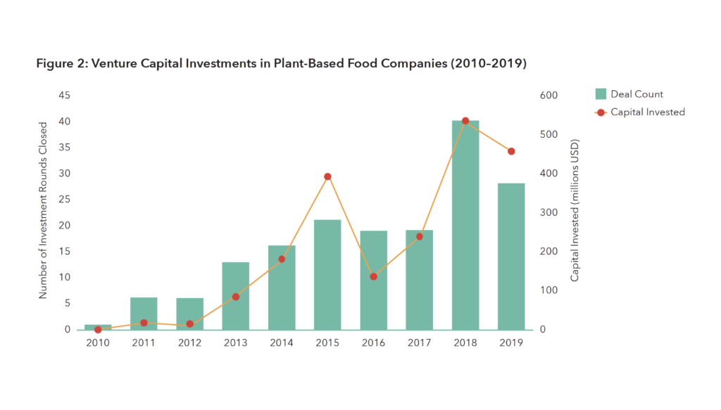 Graph of Venture Capital Investments in Plant-Based Food Companies (2010–2019)