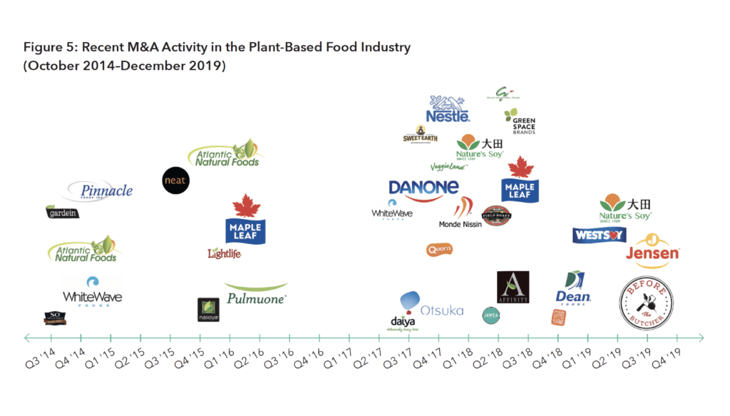 Timeline of Recent M&A Activity in the Plant-Based Food Industry (October 2014–December 2019)