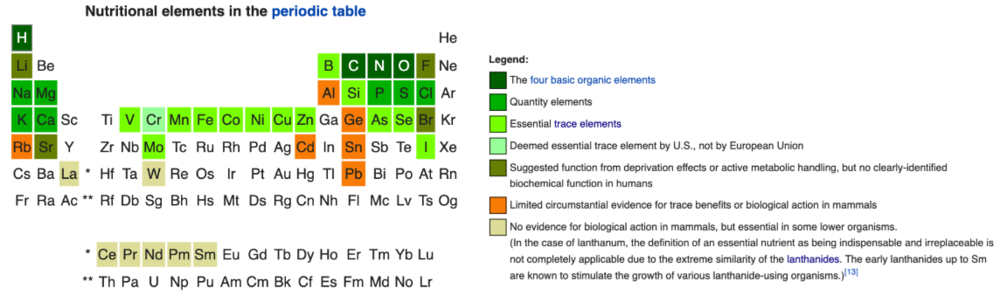 Nutritional elements in the periodic table