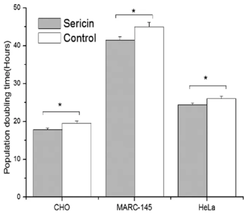 Figure showing cell growth in the presence of fbs compared to sericin-supplemented media