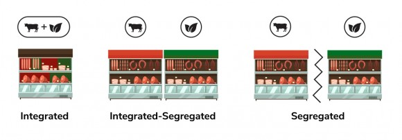 An illustration of three shelving strategies for plant-based products.