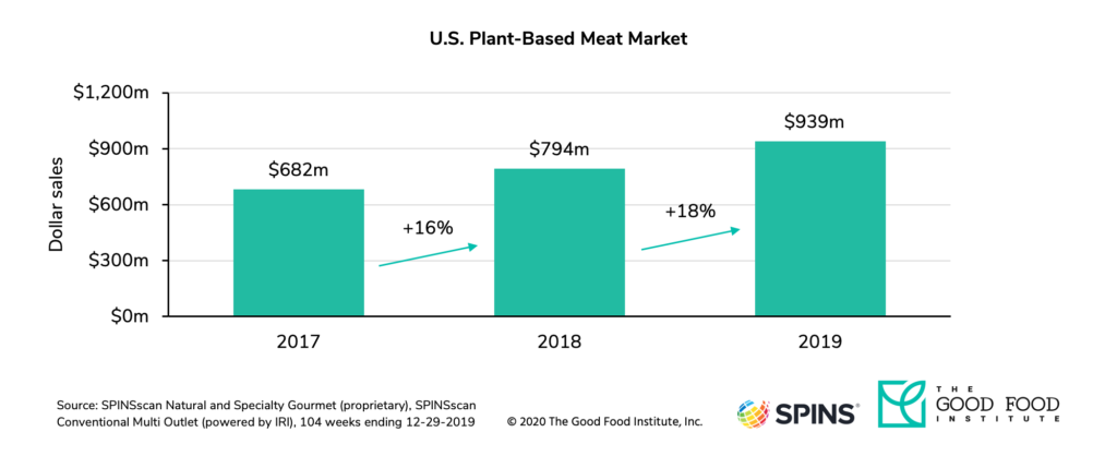 Plant-based meat sales in u. S. Retail increased 38 percent from 2017 to 2019.