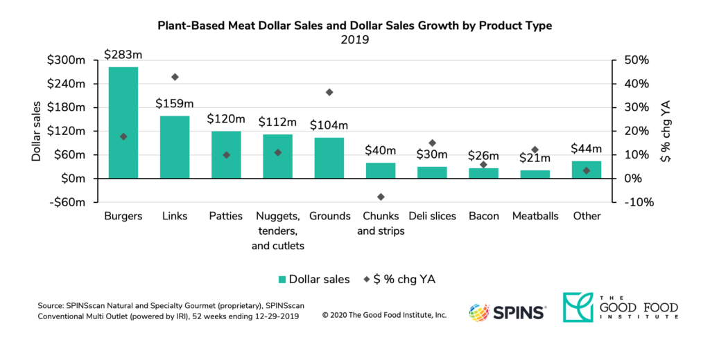Dollar sales of plant-based sausage links increased more than 40 percent in 2019.