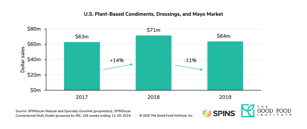 U. S. Retail sales of plant-based condiments, dressings, and mayo declined 11 percent in 2019.