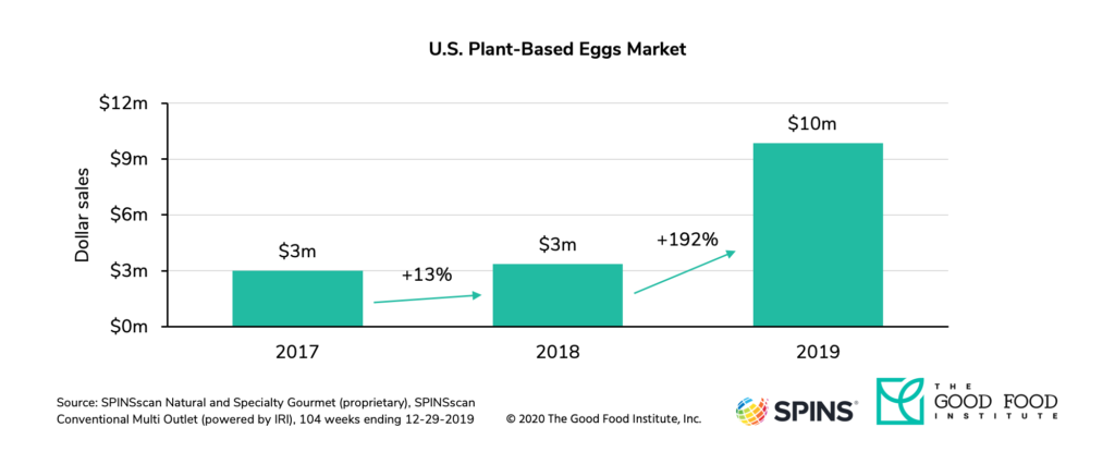 U. S. Retail sales of plant-based eggs grew by 192 percent in 2019.
