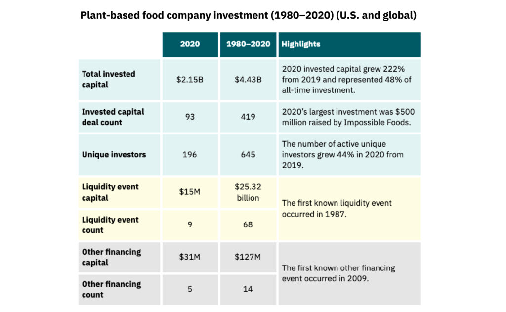 Summary table of plant-based food company investment metrics (1980-2020) (u. S. And global)